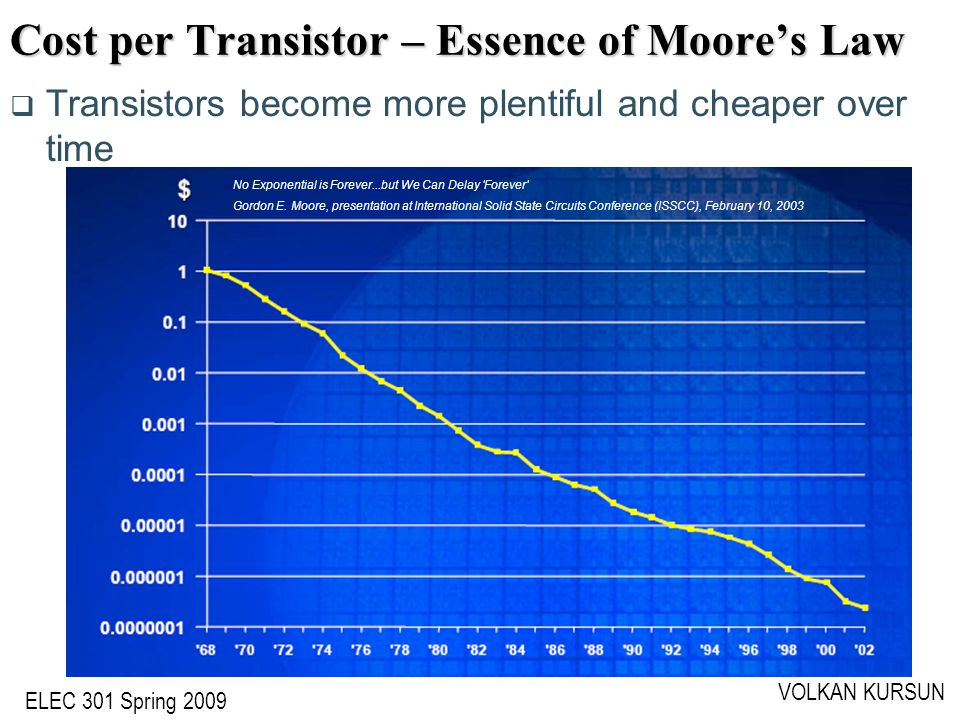 ELEC 301 Spring 2009 VOLKAN KURSUN Cost per Transistor – Essence of Moore's Law  Transistors become more plentiful and cheaper over time No Exponential is Forever...but We Can Delay Forever Gordon E.