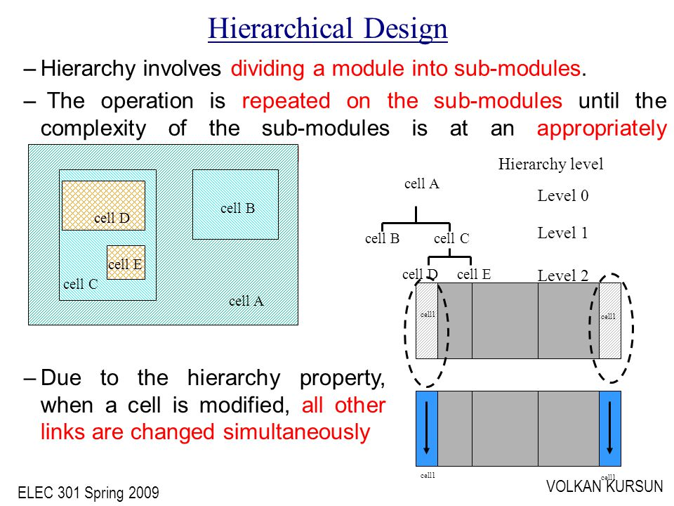ELEC 301 Spring 2009 VOLKAN KURSUN –Hierarchy involves dividing a module into sub-modules.