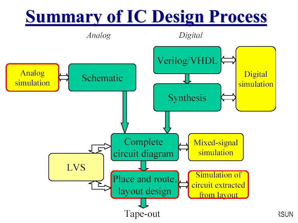 ELEC 301 Spring 2009 VOLKAN KURSUN Summary of IC Design Process