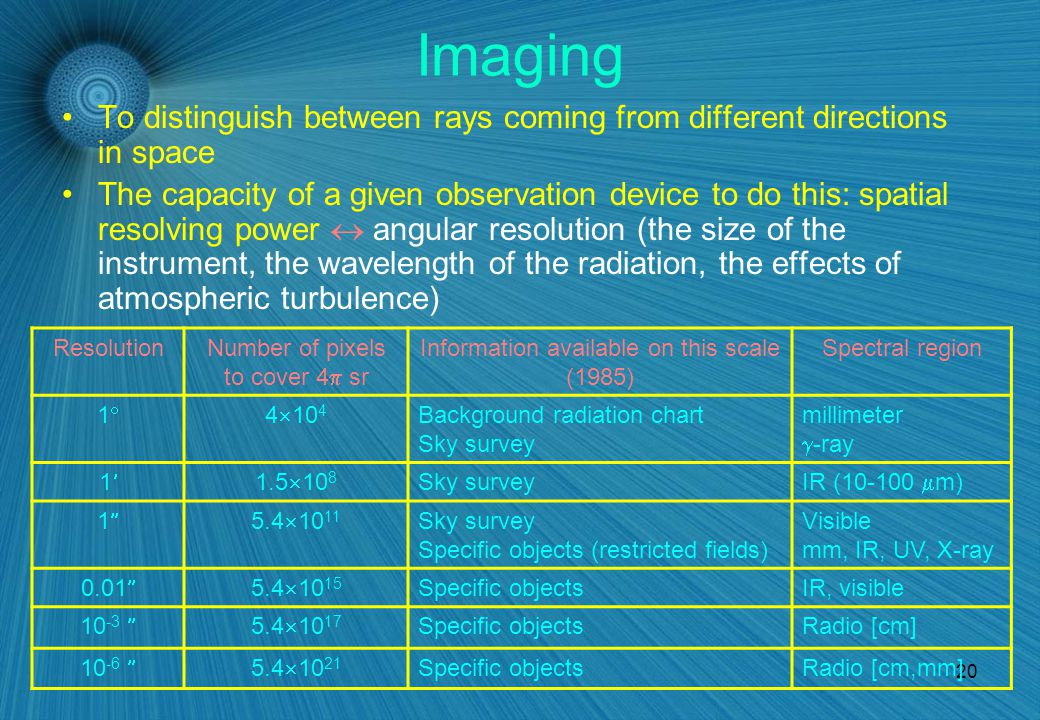 20 Imaging To distinguish between rays coming from different directions in space The capacity of a given observation device to do this: spatial resolving power  angular resolution (the size of the instrument, the wavelength of the radiation, the effects of atmospheric turbulence) ResolutionNumber of pixels to cover 4  sr Information available on this scale (1985) Spectral region 11 4  10 4 Background radiation chart Sky survey millimeter  -ray 11.5  10 8 Sky survey IR (10-100  m) 11 5.4  10 11 Sky survey Specific objects (restricted fields) Visible mm, IR, UV, X-ray 0.01  5.4  10 15 Specific objectsIR, visible 10 -3  5.4  10 17 Specific objectsRadio [cm] 10 -6  5.4  10 21 Specific objectsRadio [cm,mm]