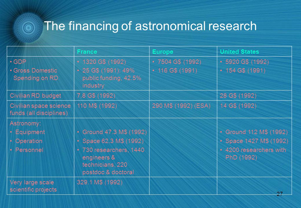27 The financing of astronomical research FranceEuropeUnited States GDP Gross Domestic Spending on RD 1320 G$ (1992) 25 G$ (1991): 49% public funding, 42.5% industry 7504 G$ (1992) 116 G$ (1991) 5920 G$ (1992) 154 G$ (1991) Civilian RD budget7.8 G$ (1992)28 G$ (1992) Civilian space science funds (all disciplines) 110 M$ (1992)290 M$ (1992) (ESA)14 G$ (1992) Astronomy: Equipment Operation Personnel Ground 47.3 M$ (1992) Space 62.3 M$ (1992) 730 researchers, 1440 engineers & technicians, 220 postdoc & doctoral Ground 112 M$ (1992) Space 1427 M$ (1992) 4200 researchers with PhD (1992) Very large scale scientific projects 329.1 M$ (1992)