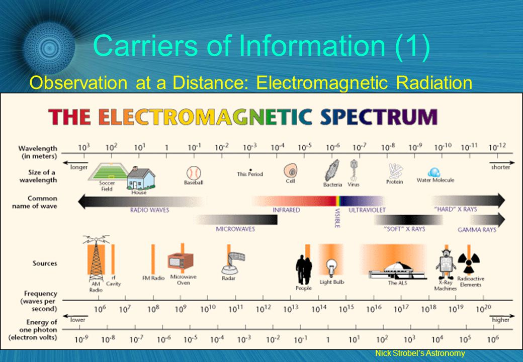 4 Carriers of Information (1) Observation at a Distance: Electromagnetic Radiation Nick Strobel's Astronomy