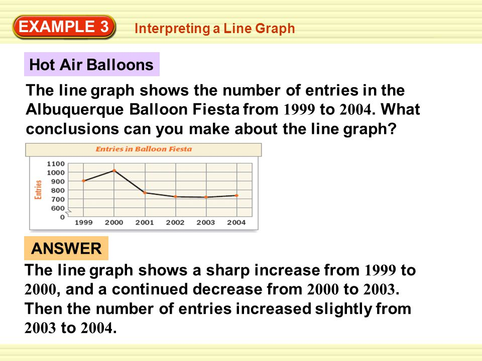 EXAMPLE 3 Interpreting a Line Graph The line graph shows the number of entries in the Albuquerque Balloon Fiesta from 1999 to 2004.