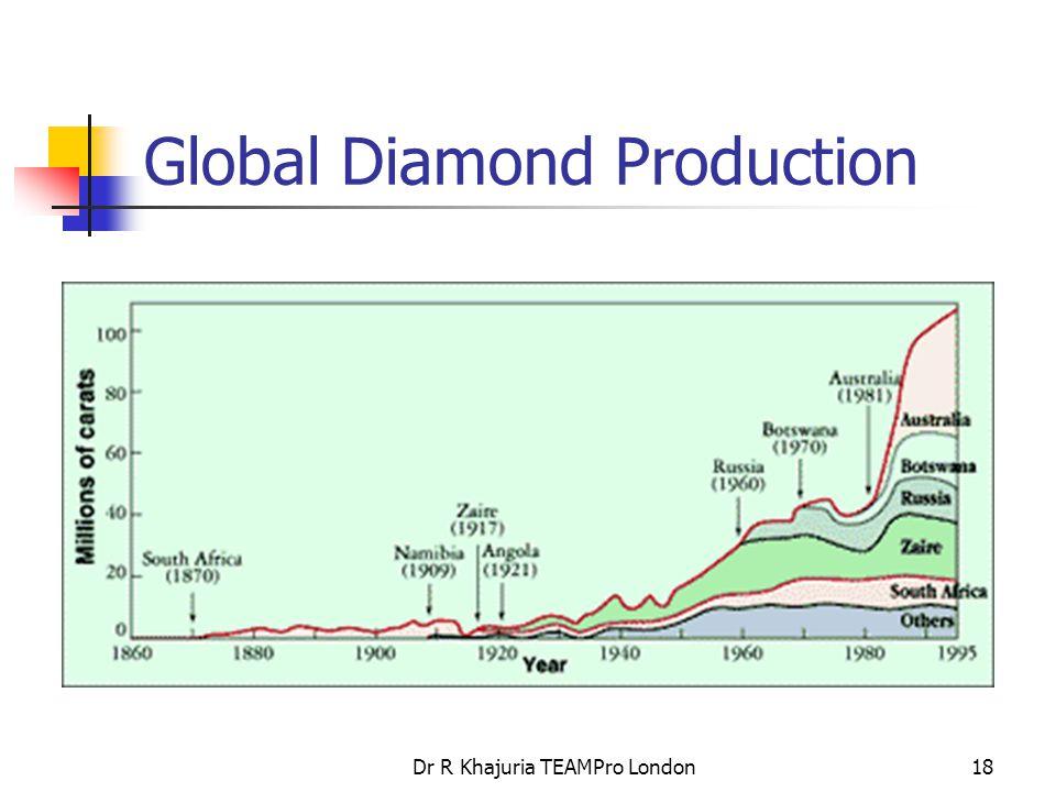 Dr R Khajuria TEAMPro London18 Global Diamond Production