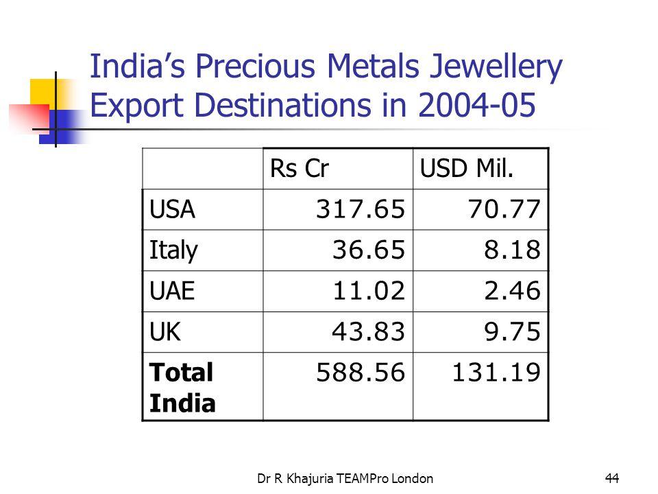 Dr R Khajuria TEAMPro London44 India's Precious Metals Jewellery Export Destinations in 2004-05 Rs CrUSD Mil. USA 317.6570.77 Italy 36.658.18 UAE 11.0