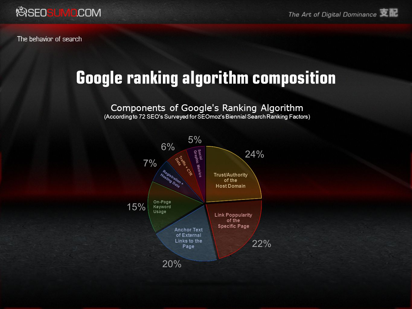Google ranking algorithm composition The behavior of search Components of Google s Ranking Algorithm (According to 72 SEO s Surveyed for SEOmoz s Biennial Search Ranking Factors) 5% 6% 7% 15% 20% 22% 24% Social Graphic Metrics Traffic + CTR Data Registration + Hosting Data On-Page Keyword Usage Anchor Text of External Links to the Page Link Poppularity of the Specific Page Trust/Authority of the Host Domain