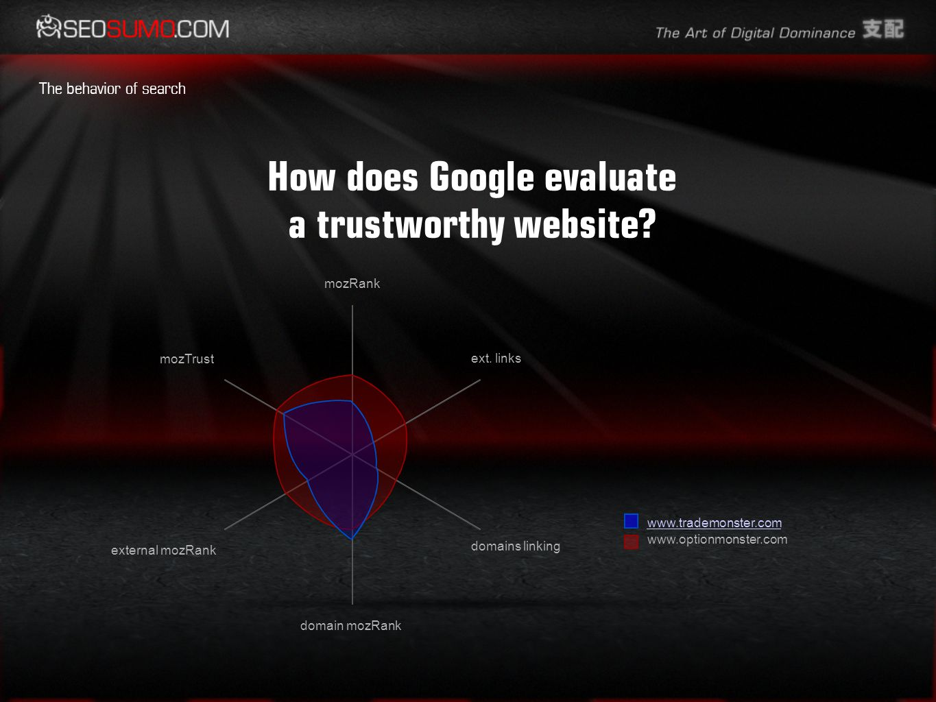 How does Google evaluate a trustworthy website.