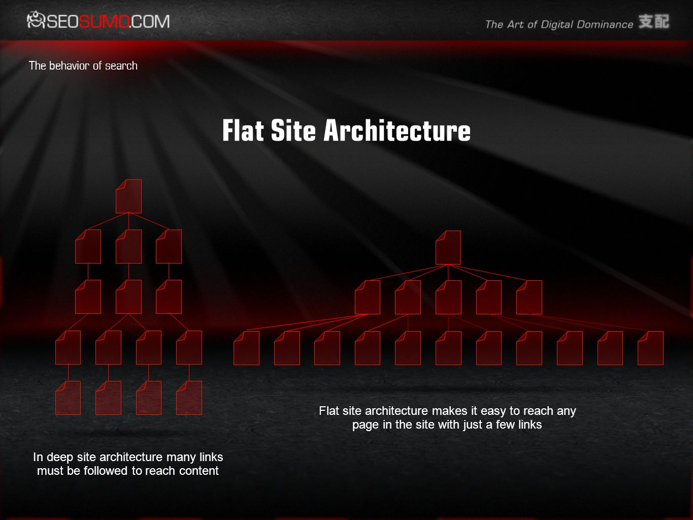 Flat Site Architecture The behavior of search In deep site architecture many links must be followed to reach content Flat site architecture makes it easy to reach any page in the site with just a few links