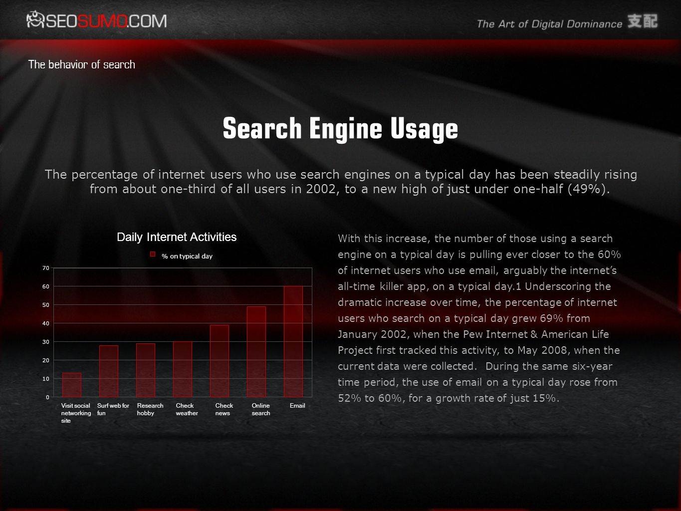 Search Engine Usage The percentage of internet users who use search engines on a typical day has been steadily rising from about one-third of all users in 2002, to a new high of just under one-half (49%).
