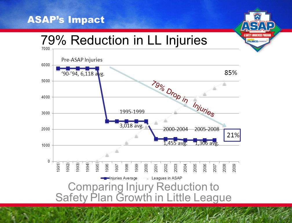 79% Reduction in LL Injuries Comparing Injury Reduction to Safety Plan Growth in Little League Pre-ASAP Injuries '90-'94, 6,118 avg.