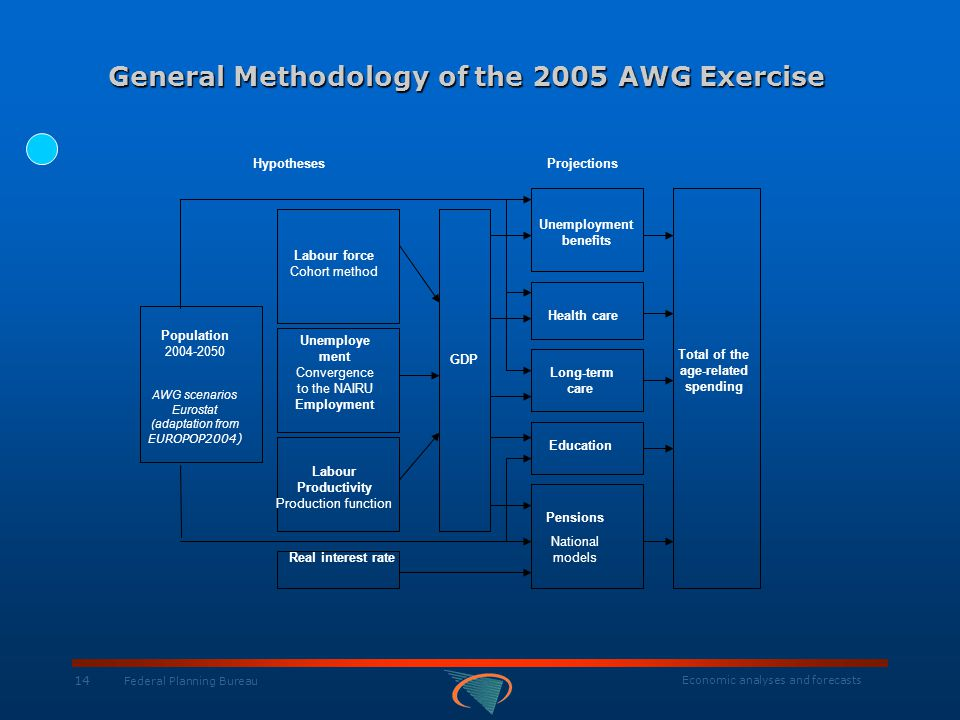 Economic analyses and forecasts 14 Federal Planning Bureau General Methodology of the 2005 AWG Exercise HypothesesProjections Population 2004-2050 AWG