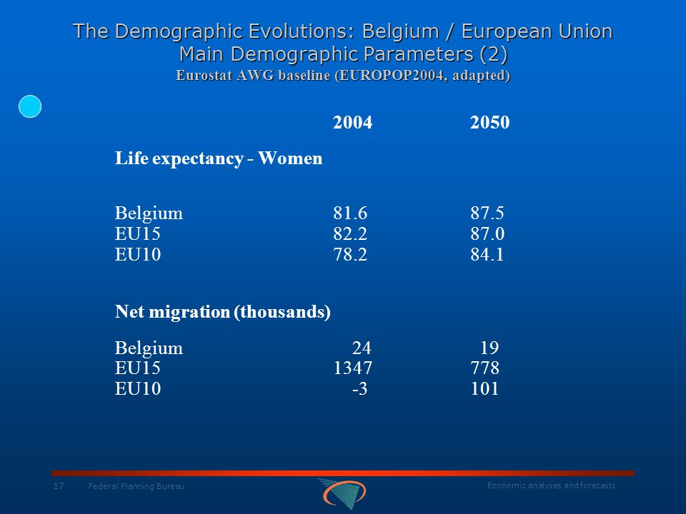 Economic analyses and forecasts 17 Federal Planning Bureau The Demographic Evolutions: Belgium / European Union Main Demographic Parameters (2) Eurost