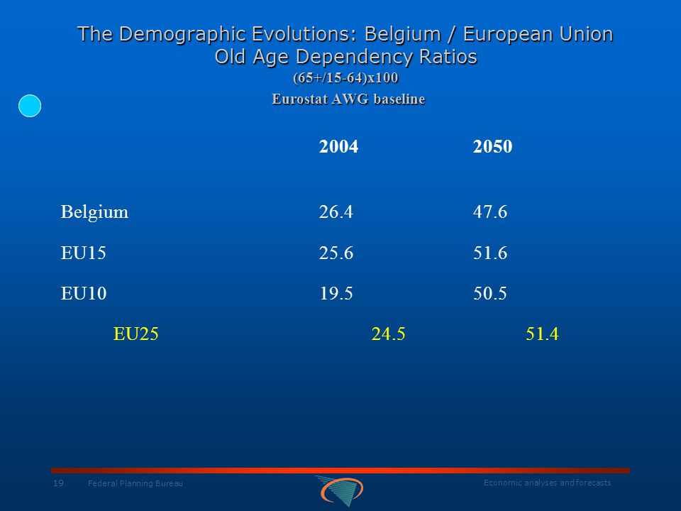 Economic analyses and forecasts 19 Federal Planning Bureau The Demographic Evolutions: Belgium / European Union Old Age Dependency Ratios (65+/15-64)x