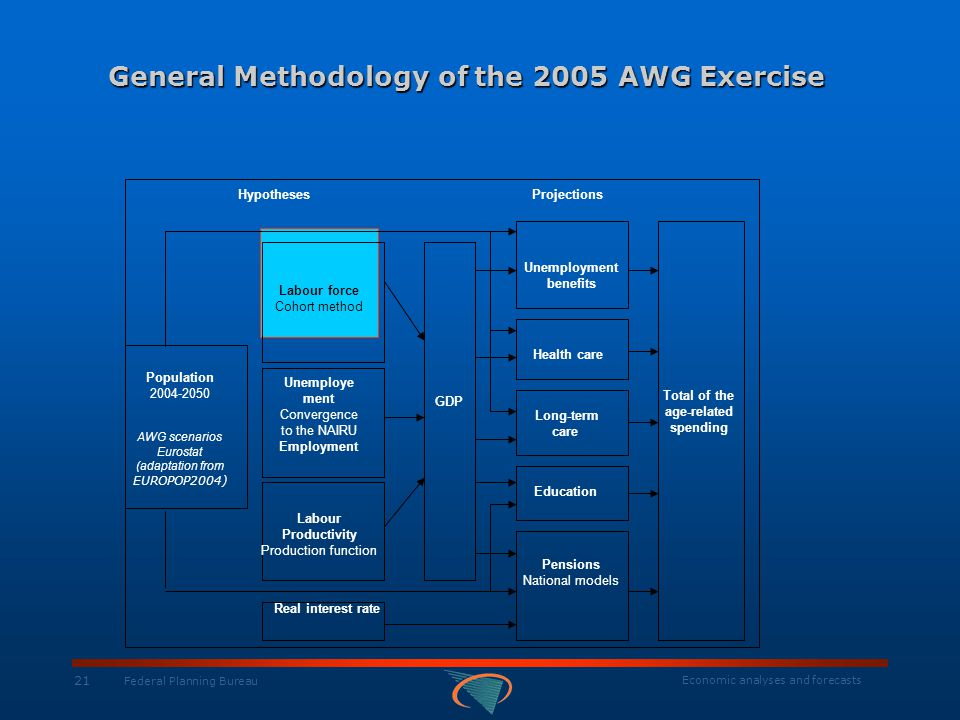 Economic analyses and forecasts 21 Federal Planning Bureau General Methodology of the 2005 AWG Exercise HypothesesProjections Population 2004-2050 AWG