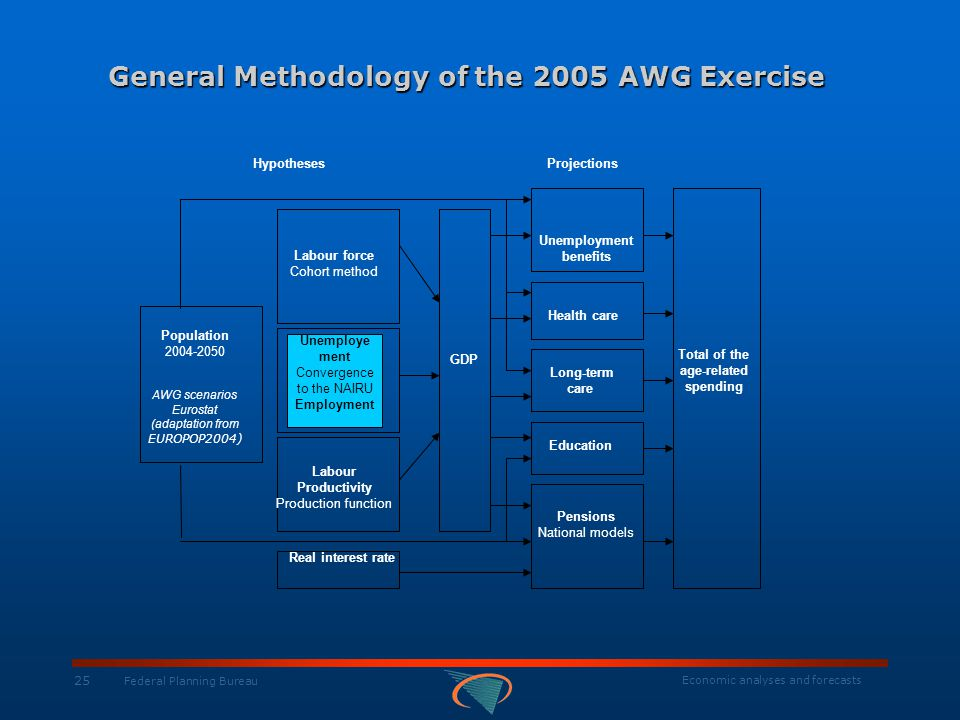 Economic analyses and forecasts 25 Federal Planning Bureau General Methodology of the 2005 AWG Exercise HypothesesProjections Population 2004-2050 AWG