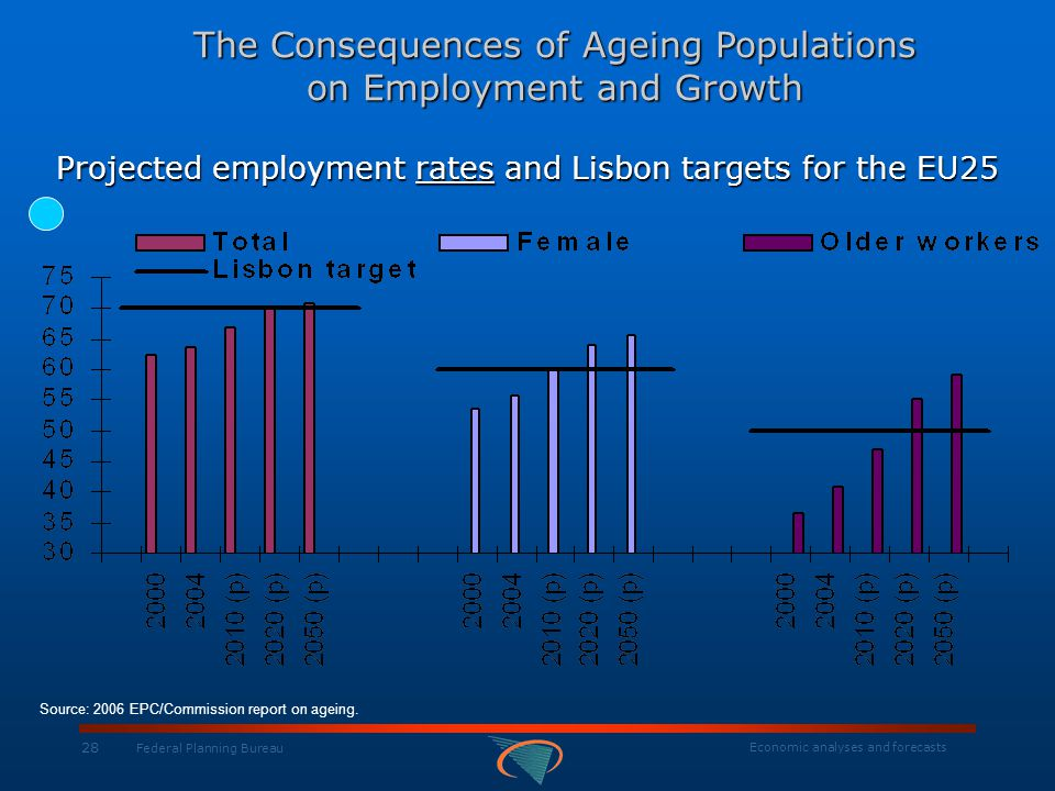 Economic analyses and forecasts 28 Federal Planning Bureau Projected employment rates and Lisbon targets for the EU25 The Consequences of Ageing Popul