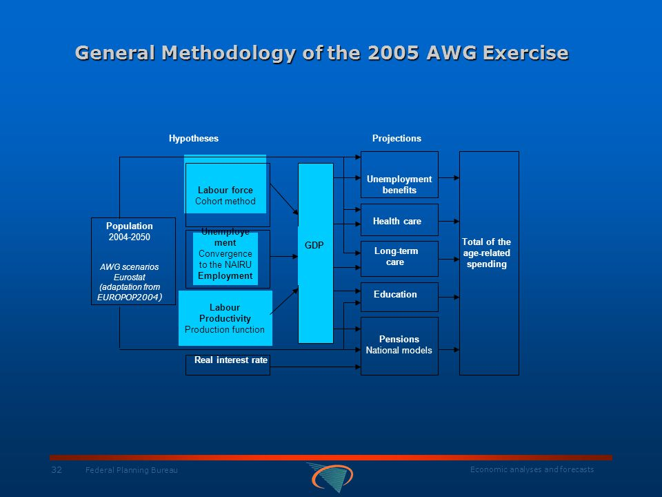 Economic analyses and forecasts 32 Federal Planning Bureau General Methodology of the 2005 AWG Exercise HypothesesProjections Population 2004-2050 AWG