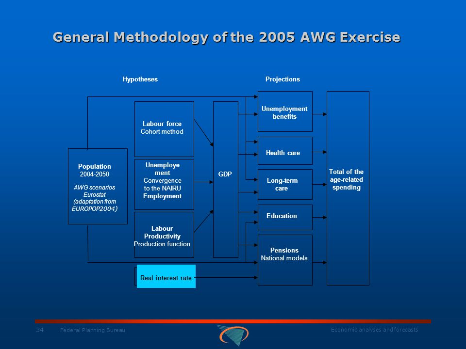 Economic analyses and forecasts 34 Federal Planning Bureau General Methodology of the 2005 AWG Exercise HypothesesProjections Population 2004-2050 AWG