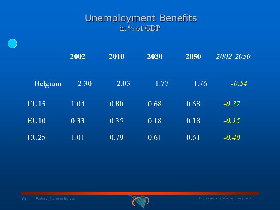 Economic analyses and forecasts 38 Federal Planning Bureau Unemployment Benefits in % of GDP Unemployment Benefits in % of GDP 2002201020302050 2002-2