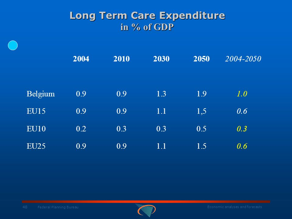 Economic analyses and forecasts 48 Federal Planning Bureau Long Term Care Expenditure in % of GDP Long Term Care Expenditure in % of GDP 2004201020302