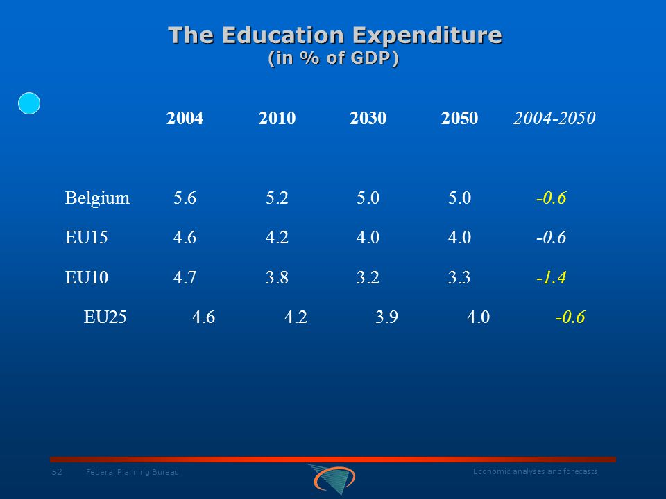 Economic analyses and forecasts 52 Federal Planning Bureau The Education Expenditure (in % of GDP) The Education Expenditure (in % of GDP) 20042010203