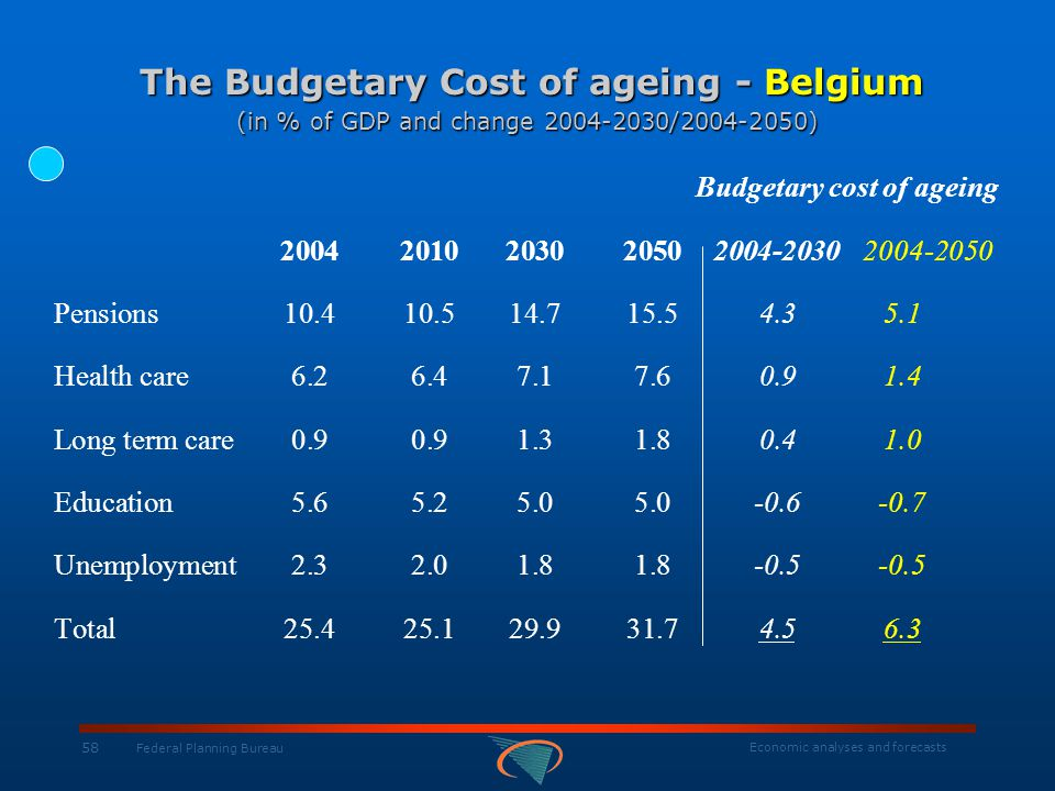 Economic analyses and forecasts 58 Federal Planning Bureau The Budgetary Cost of ageing - Belgium (in % of GDP and change 2004-2030/2004-2050) The Bud