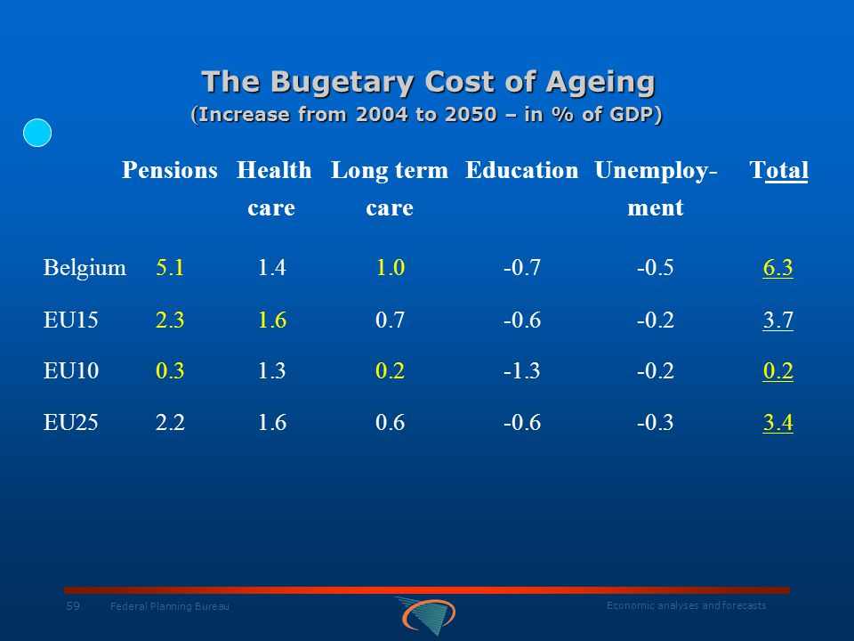 Economic analyses and forecasts 59 Federal Planning Bureau The Bugetary Cost of Ageing ( Increase from 2004 to 2050 – in % of GDP) The Bugetary Cost o