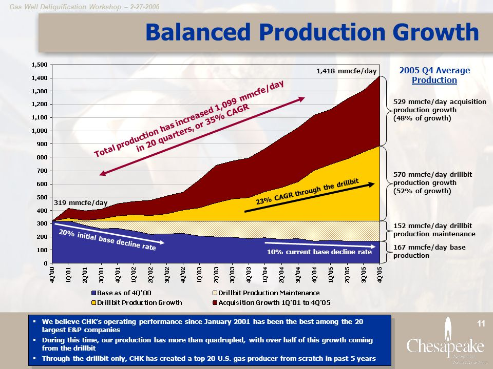 Gas Well Deliquification Workshop – 2-27-2006 11 Balanced Production Growth 570 mmcfe/day drillbit production growth (52% of growth) 529 mmcfe/day acquisition production growth (48% of growth) 167 mmcfe/day base production 2005 Q4 Average Production  We believe CHK's operating performance since January 2001 has been the best among the 20 largest E&P companies  During this time, our production has more than quadrupled, with over half of this growth coming from the drillbit  Through the drillbit only, CHK has created a top 20 U.S.
