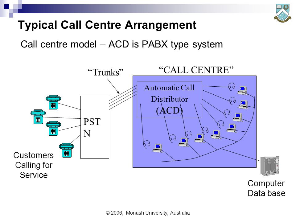 © 2006, Monash University, Australia Typical Call Centre Arrangement Call centre model – ACD is PABX type system Customers Calling for Service Automatic Call Distributor (ACD) PST N Trunks Computer Data base CALL CENTRE