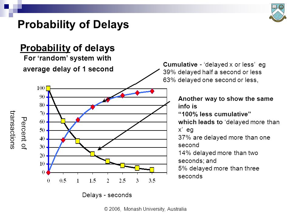 © 2006, Monash University, Australia Probability of Delays Delays - seconds Percent of transactions Probability of delays For 'random' system with average delay of 1 second Another way to show the same info is 100% less cumulative which leads to 'delayed more than x' eg 37% are delayed more than one second 14% delayed more than two seconds; and 5% delayed more than three seconds Cumulative - 'delayed x or less' eg 39% delayed half a second or less 63% delayed one second or less,