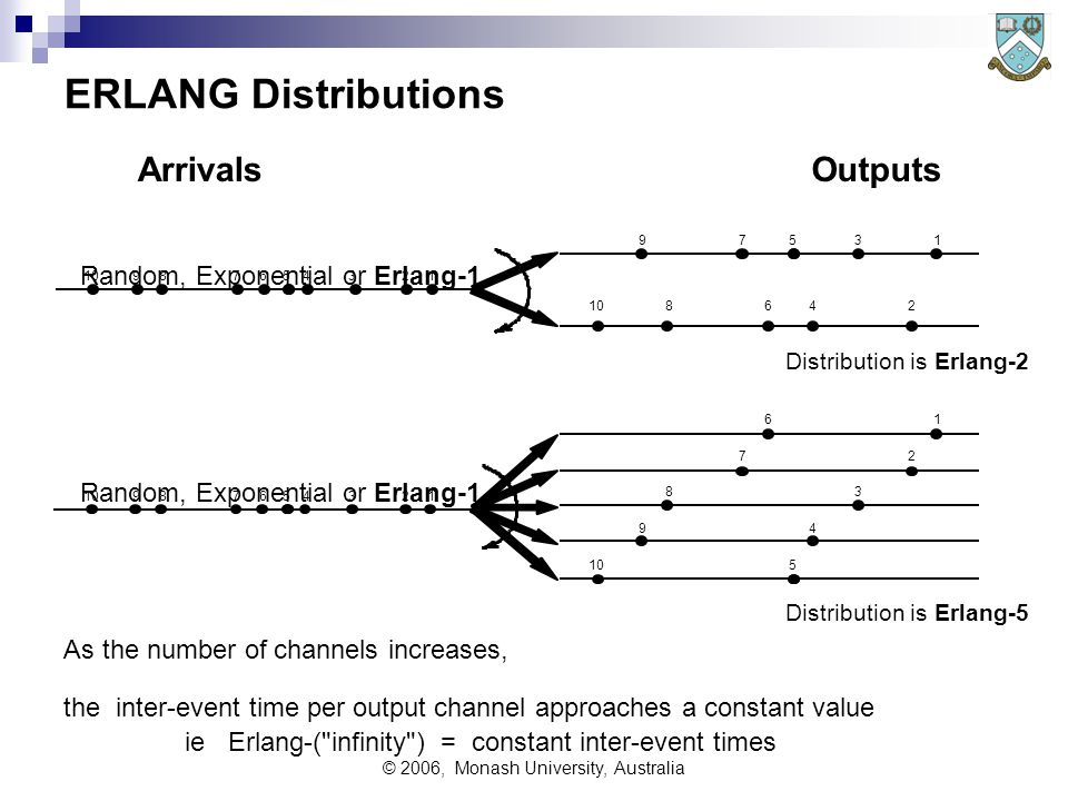 © 2006, Monash University, Australia ERLANG Distributions 12345678910 123456789 13579 2468 27 38 49 5 16 Distribution is Erlang-2 Distribution is Erlang-5 As the number of channels increases, the inter-event time per output channel approaches a constant value ie Erlang-( infinity ) = constant inter-event times ArrivalsOutputs Random, Exponential or Erlang-1