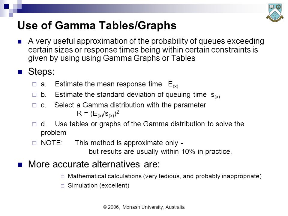© 2006, Monash University, Australia Use of Gamma Tables/Graphs A very useful approximation of the probability of queues exceeding certain sizes or response times being within certain constraints is given by using using Gamma Graphs or Tables Steps:  a.
