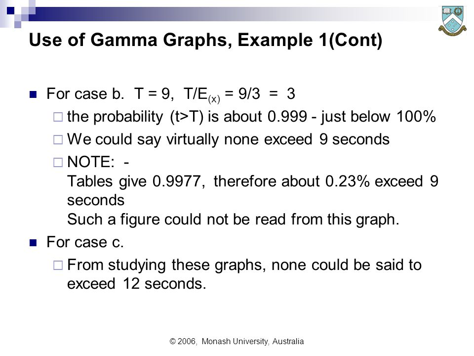 © 2006, Monash University, Australia Use of Gamma Graphs, Example 1(Cont) For case b.