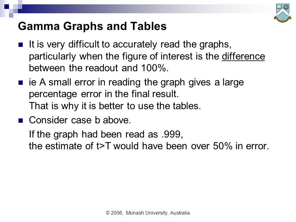 © 2006, Monash University, Australia Gamma Graphs and Tables It is very difficult to accurately read the graphs, particularly when the figure of interest is the difference between the readout and 100%.