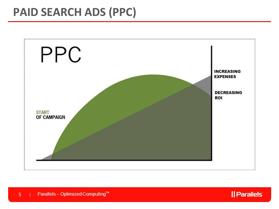 Parallels – Optimized Computing TM 5 PAID SEARCH ADS (PPC)