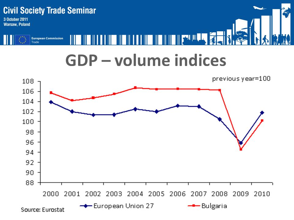 GDP – volume indices