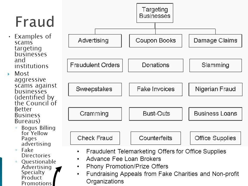 Examples of scams targeting businesses and institutions  Most aggressive scams against businesses (identified by the Council of Better Business Burea