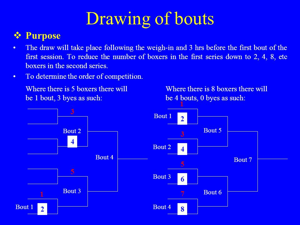 Drawing of bouts  Purpose The draw will take place following the weigh-in and 3 hrs before the first bout of the first session.