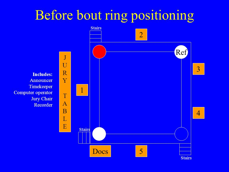 Before bout ring positioning 1 2 5 3 4 JURYTABLEJURYTABLE Docs Ref Includes: Announcer Timekeeper Computer operator Jury Chair Recorder Stairs