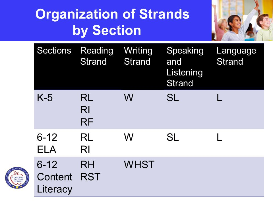 Organization of Strands by Section SectionsReading Strand Writing Strand Speaking and Listening Strand Language Strand K-5RL RI RF WSLL 6-12 ELA RL RI WSLL 6-12 Content Literacy RH RST WHST