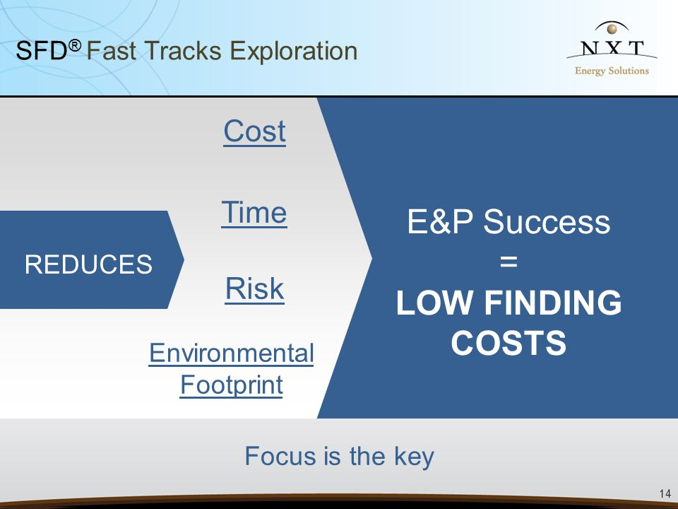 Focus is the key Cost Time Risk E&P Success = LOW FINDING COSTS 14 REDUCES SFD ® Fast Tracks Exploration Environmental Footprint