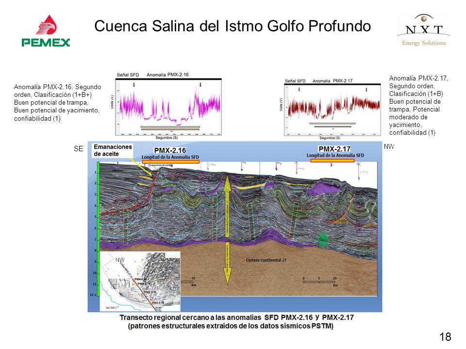 18 Cuenca Salina del Istmo Golfo Profundo SE NW SE NW Anomalía PMX-2.16, Segundo orden, Clasificación (1+B+) Buen potencial de trampa, Buen potencial de yacimiento, confiabilidad (1 ) Anomalía PMX-2.17, Segundo orden, Clasificación (1+B) Buen potencial de trampa, Potencial moderado de yacimiento, confiabilidad (1)