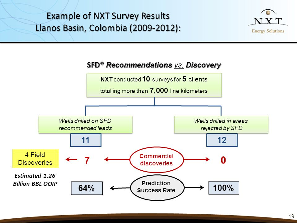 SFD® Recommendations Discovery SFD® Recommendations vs. Discovery NXT conducted 10 surveys for 5 clients totalling more than 7,000 line kilometers NXT