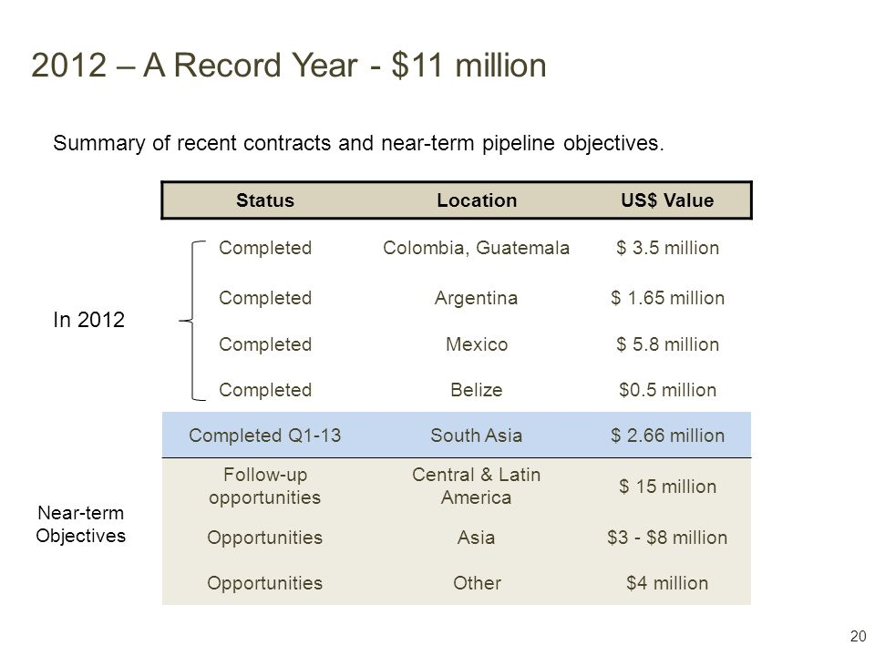 20 2012 – A Record Year - $11 million Summary of recent contracts and near-term pipeline objectives. Near-term Objectives StatusLocationUS$ Value Comp
