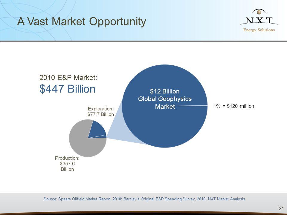 21 Source: Spears Oilfield Market Report, 2010; Barclay's Original E&P Spending Survey, 2010; NXT Market Analysis $12 Billion Global Geophysics Market 2010 E&P Market: $447 Billion 1% = $120 million A Vast Market Opportunity