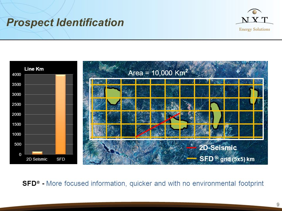 9 SFD ® grid (5x5) km 2D-Seismic SFD ® - More focused information, quicker and with no environmental footprint Area = 10,000 Km 2 Prospect Identificat
