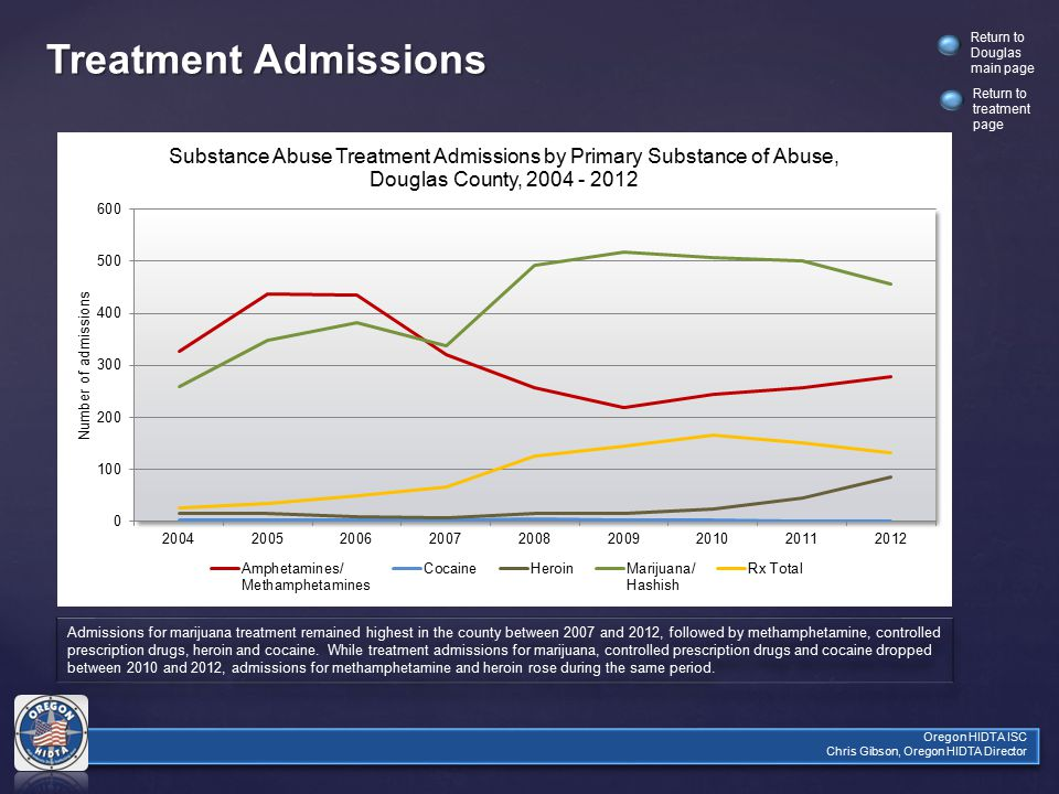 Oregon HIDTA ISC Chris Gibson, Oregon HIDTA Director Return to Douglas main page Treatment Admissions Admissions for marijuana treatment remained highest in the county between 2007 and 2012, followed by methamphetamine, controlled prescription drugs, heroin and cocaine.