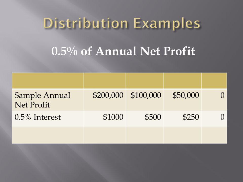 0.5% of Annual Net Profit Sample Annual Net Profit $200,000$100,000$50,0000 0.5% Interest$1000$500$2500