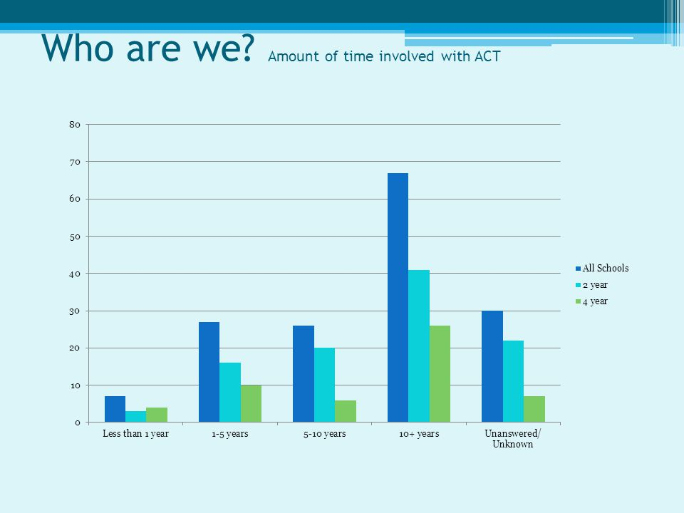 Who are we? Amount of time involved with ACT