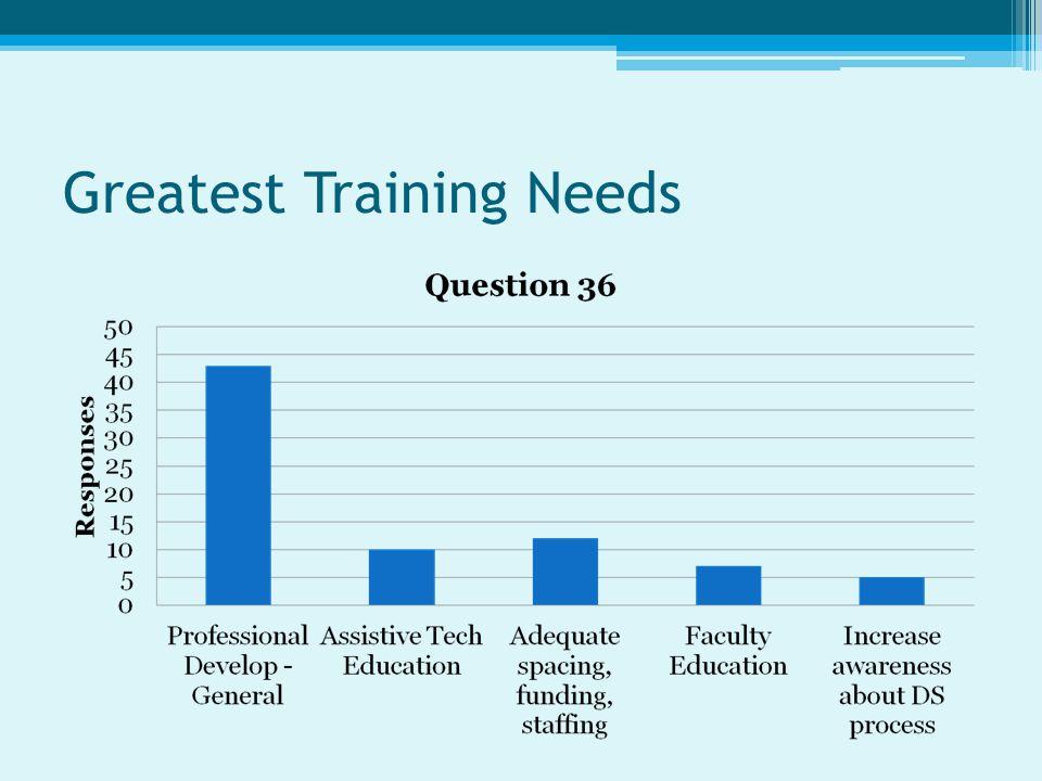 Greatest Training Needs